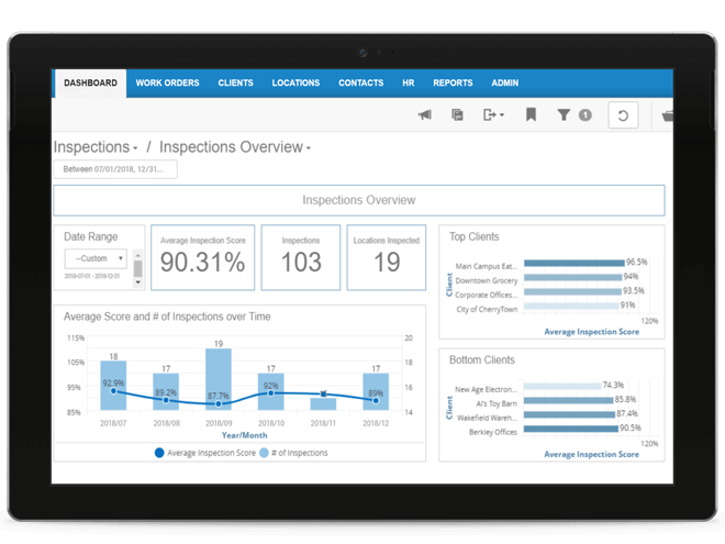 Use our Business Intelligence (BI) and Reporting tools to track and improve your team's performance.